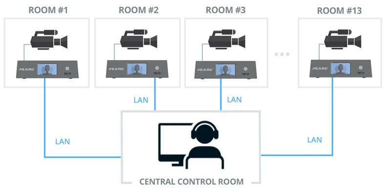 Markey's controls Pearl 2 remotely via LAN