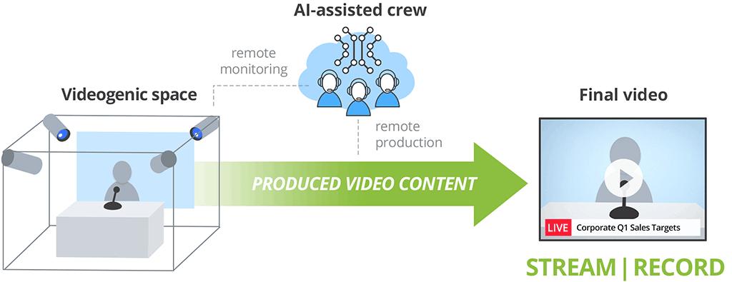 Videogenic diagram
