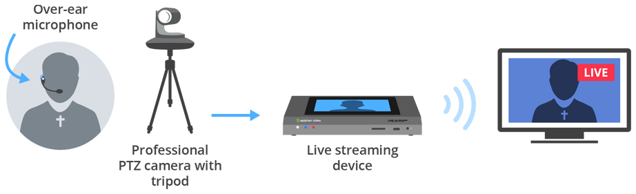Church live streaming set-up