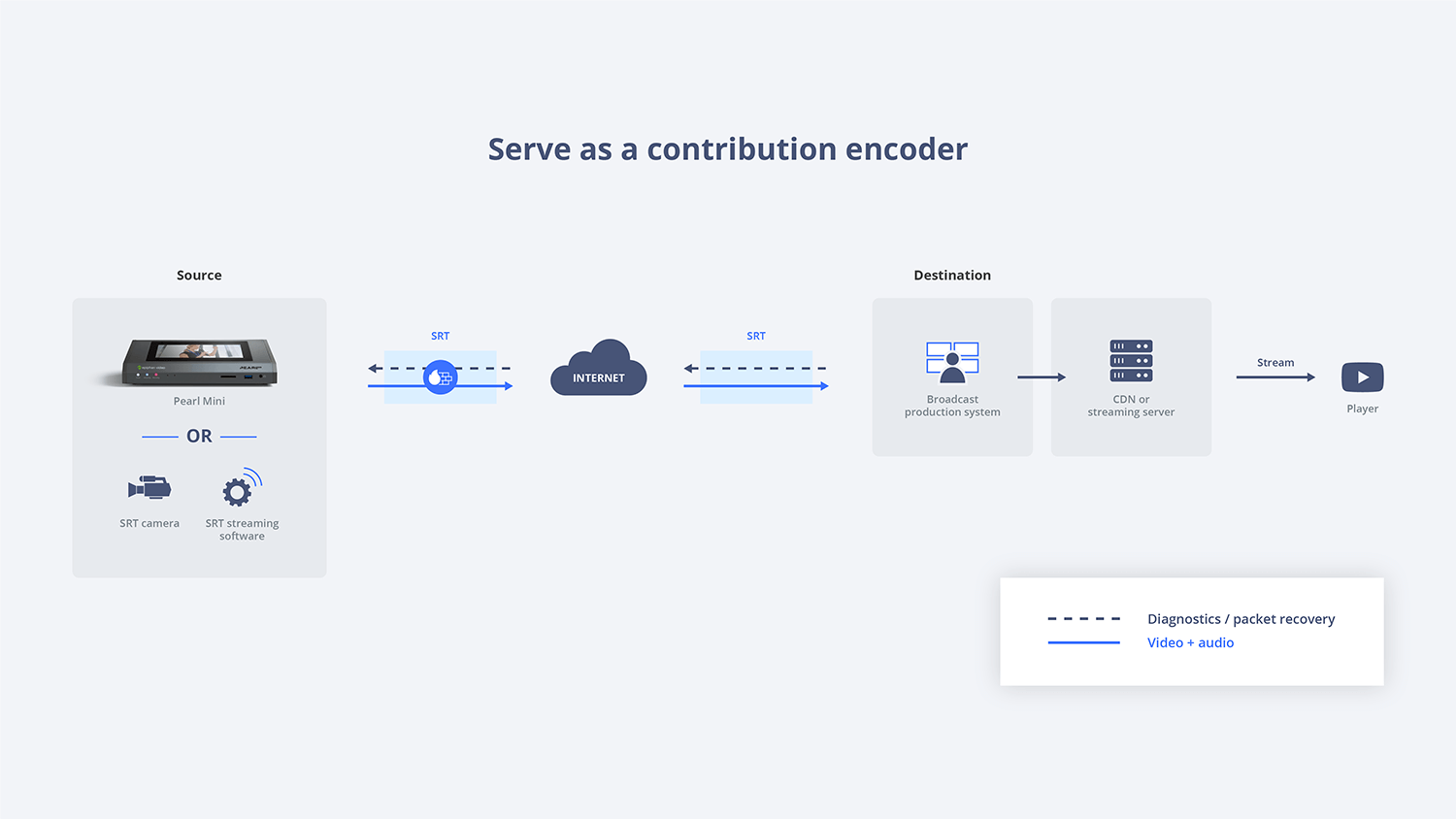 Serve as a contribution encoder