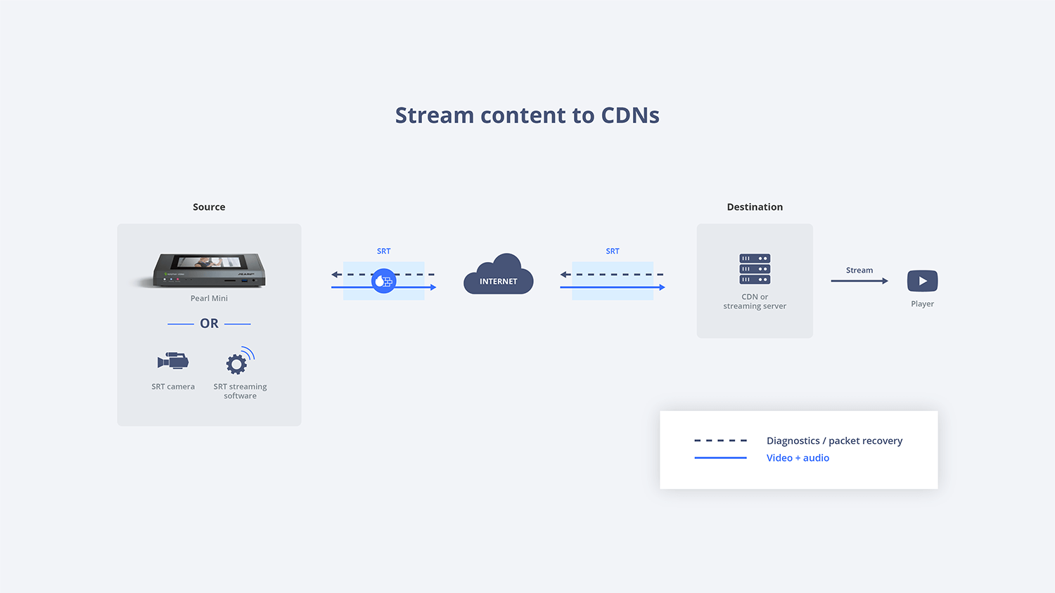 Stream content to CDNs