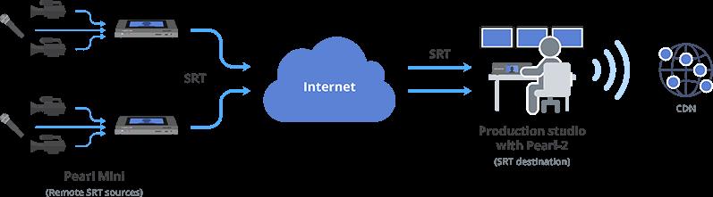 SRT application