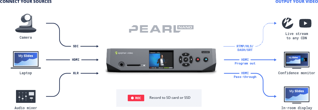 Pearl Nano: Compact encoder for live production