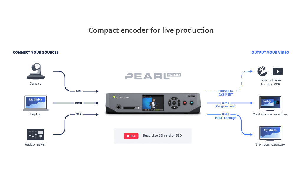 Compact encoder for live production