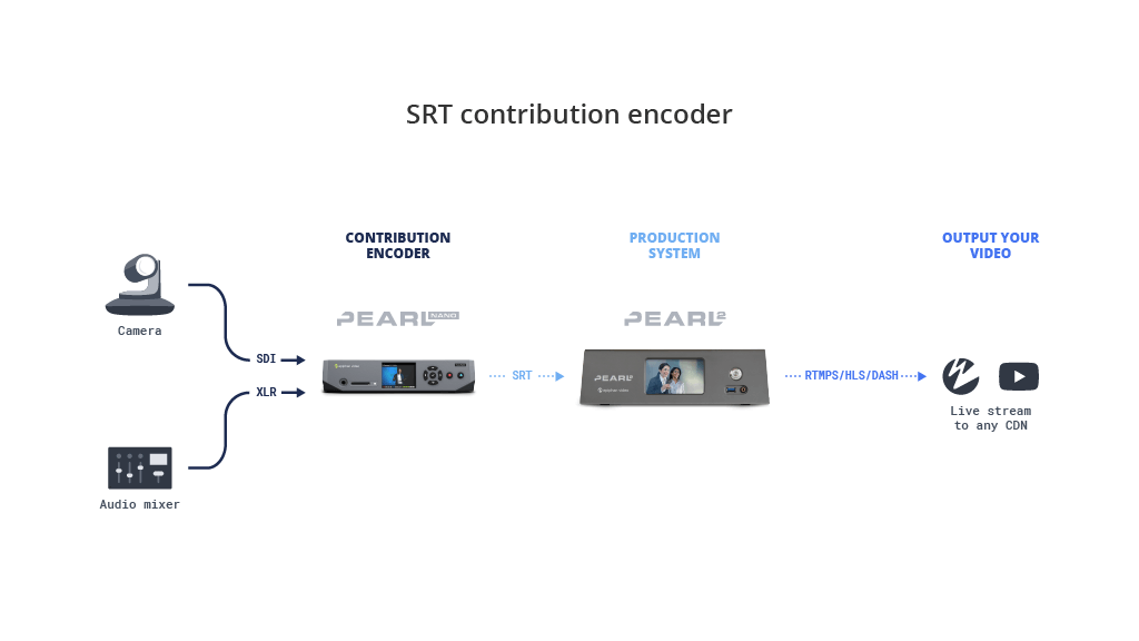 SRT contribution encoder